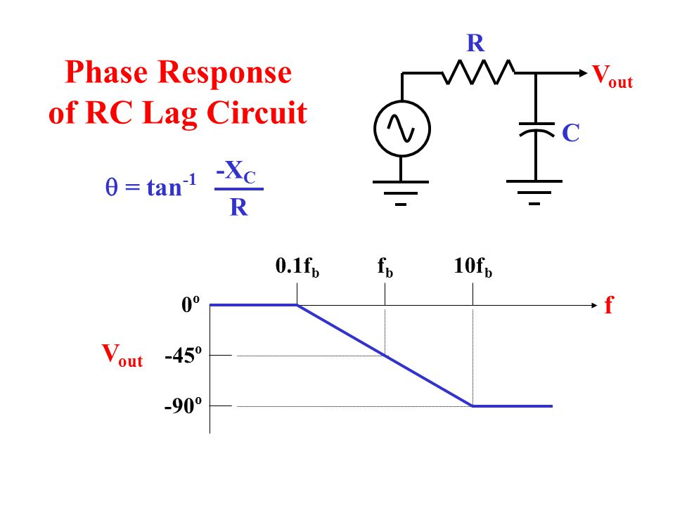 Phase Response of RC Lag Circuit