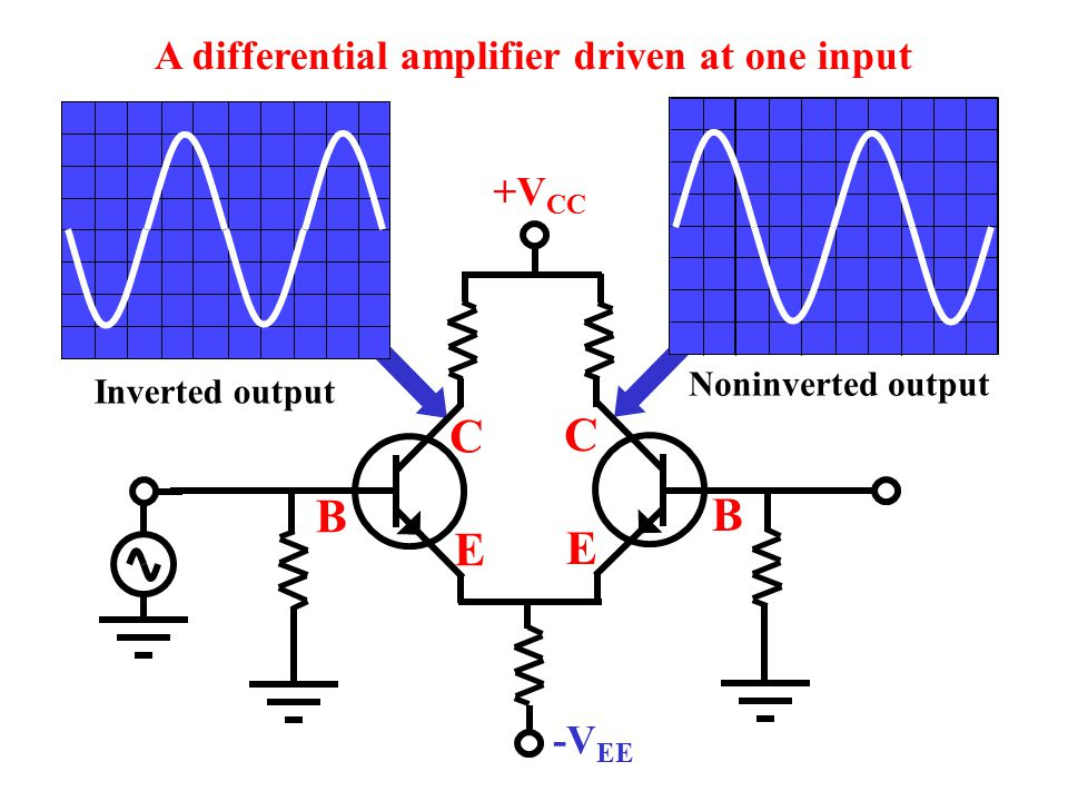 C C B B E E A differential amplifier driven at one input +VCC -VEE