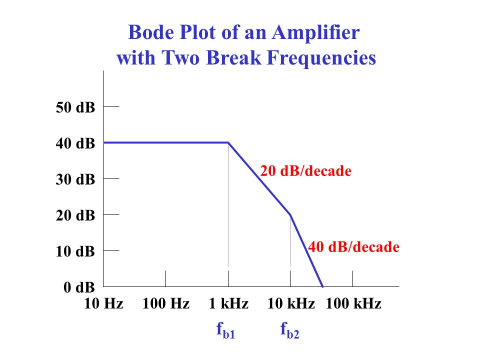 Bode Plot of an Amplifier with Two Break Frequencies