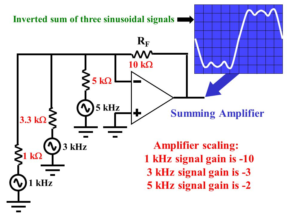 RF Summing Amplifier Amplifier scaling: 1 kHz signal gain is -10