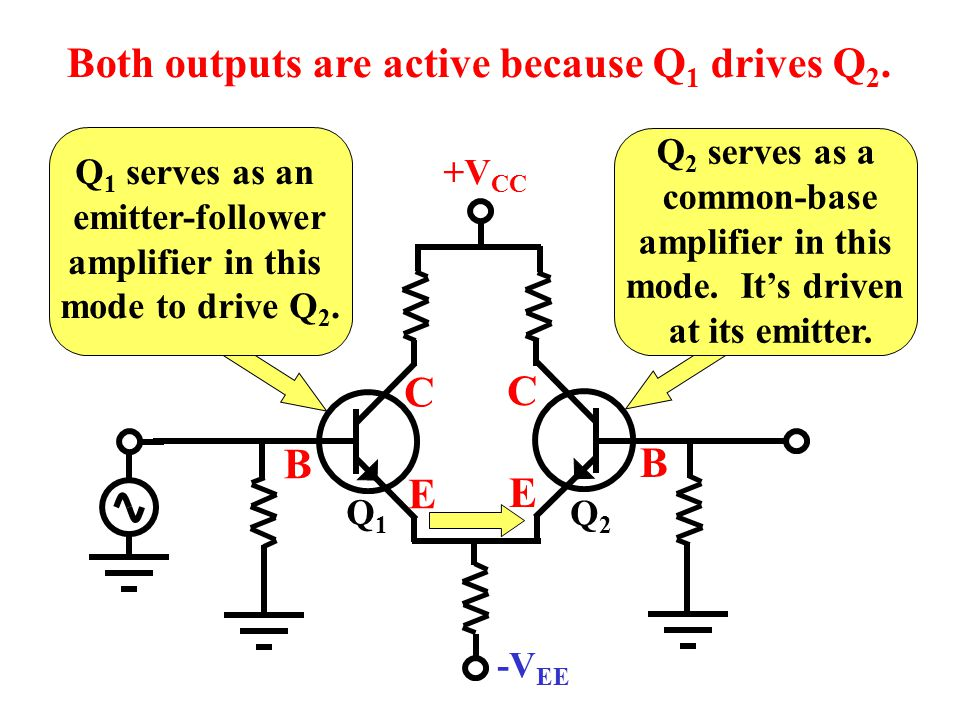 Both outputs are active because Q1 drives Q2.