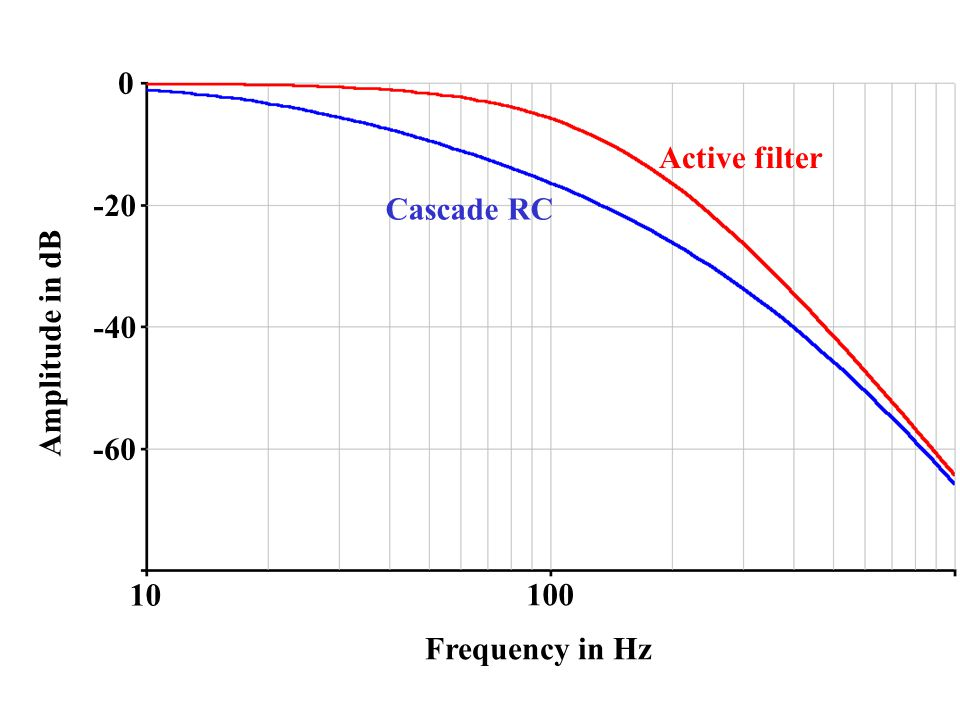 Active filter -20 Cascade RC -40 Amplitude in dB -60 10 100 Frequency in Hz