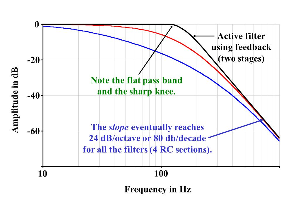 The slope eventually reaches 24 dB/octave or 80 db/decade