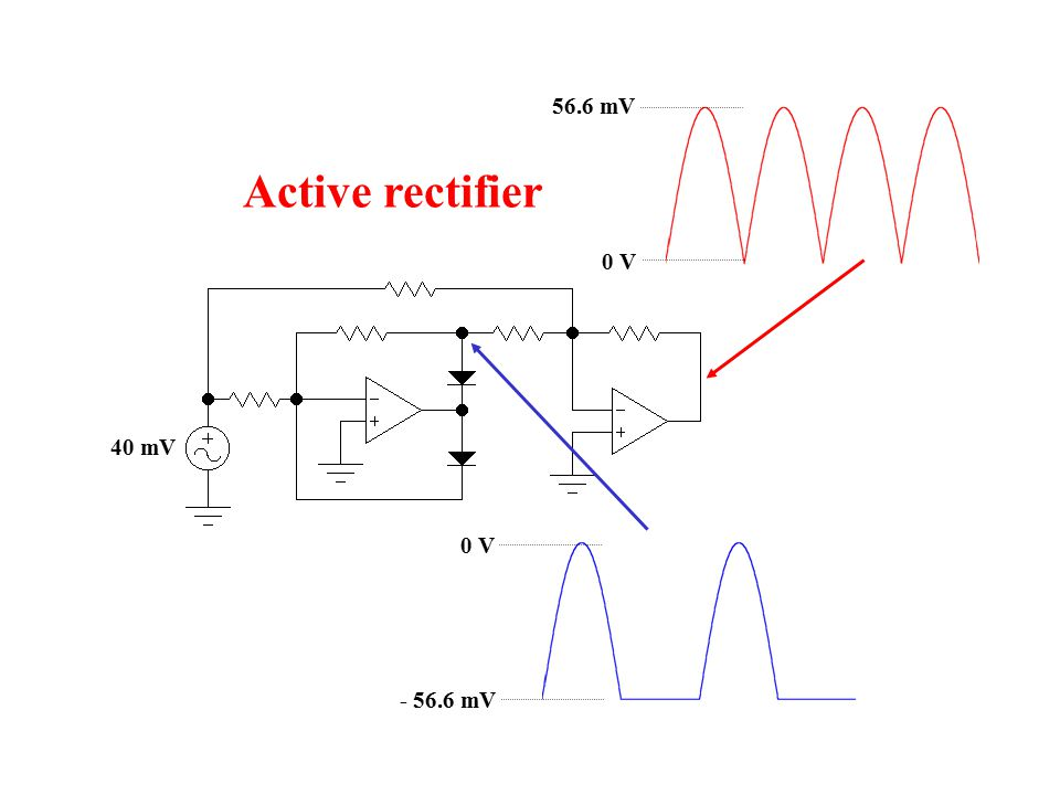 0 V 56.6 mV Active rectifier 40 mV 0 V - 56.6 mV