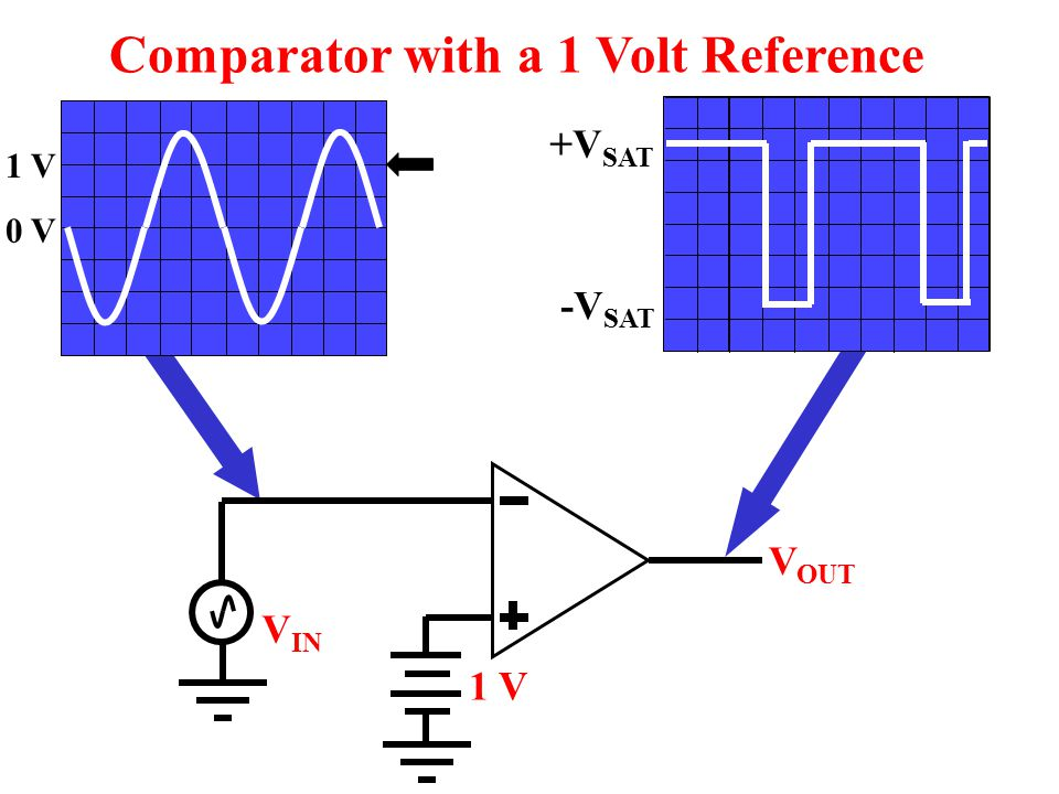 Comparator with a 1 Volt Reference