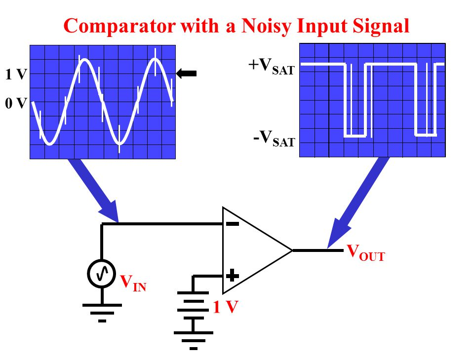 Comparator with a Noisy Input Signal