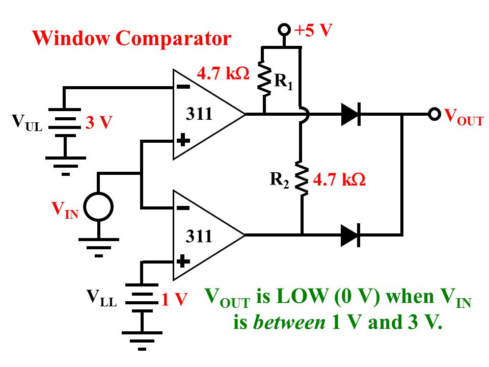 VOUT is LOW (0 V) when VIN is between 1 V and 3 V.