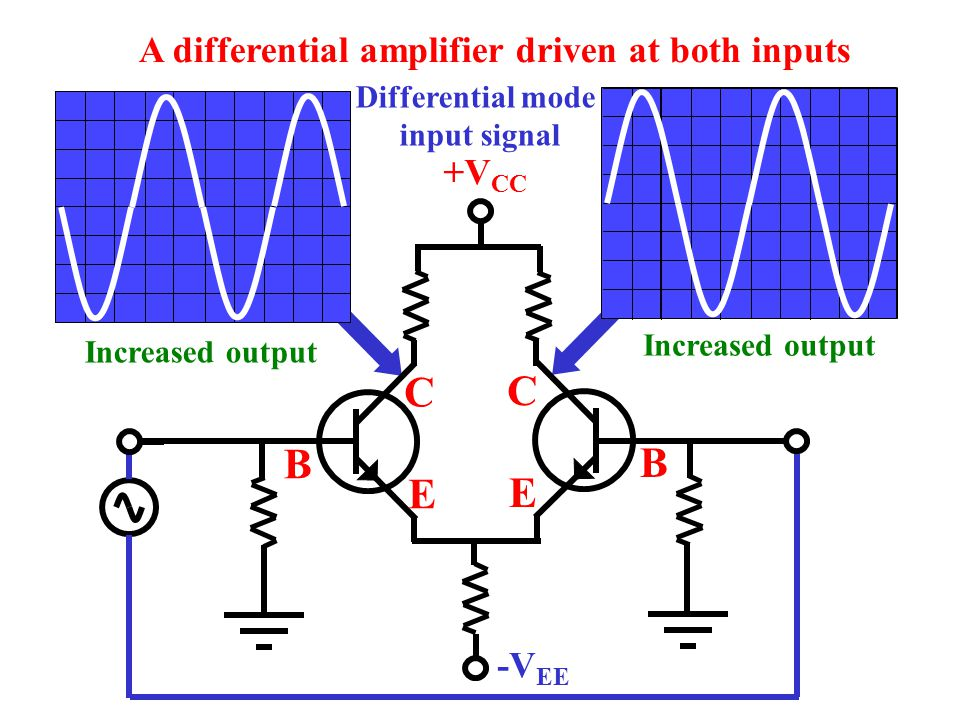 C C B B E E A differential amplifier driven at both inputs +VCC -VEE