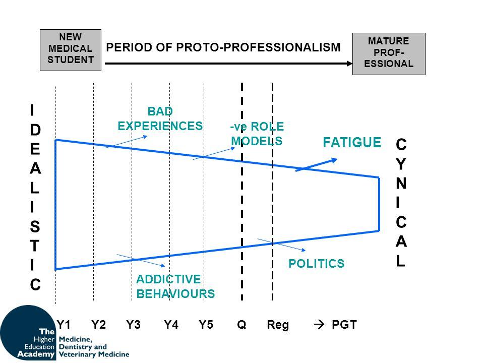 PERIOD OF PROTO-PROFESSIONALISM