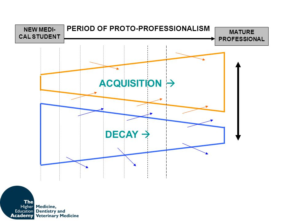 ACQUISITION  DECAY  PERIOD OF PROTO-PROFESSIONALISM
