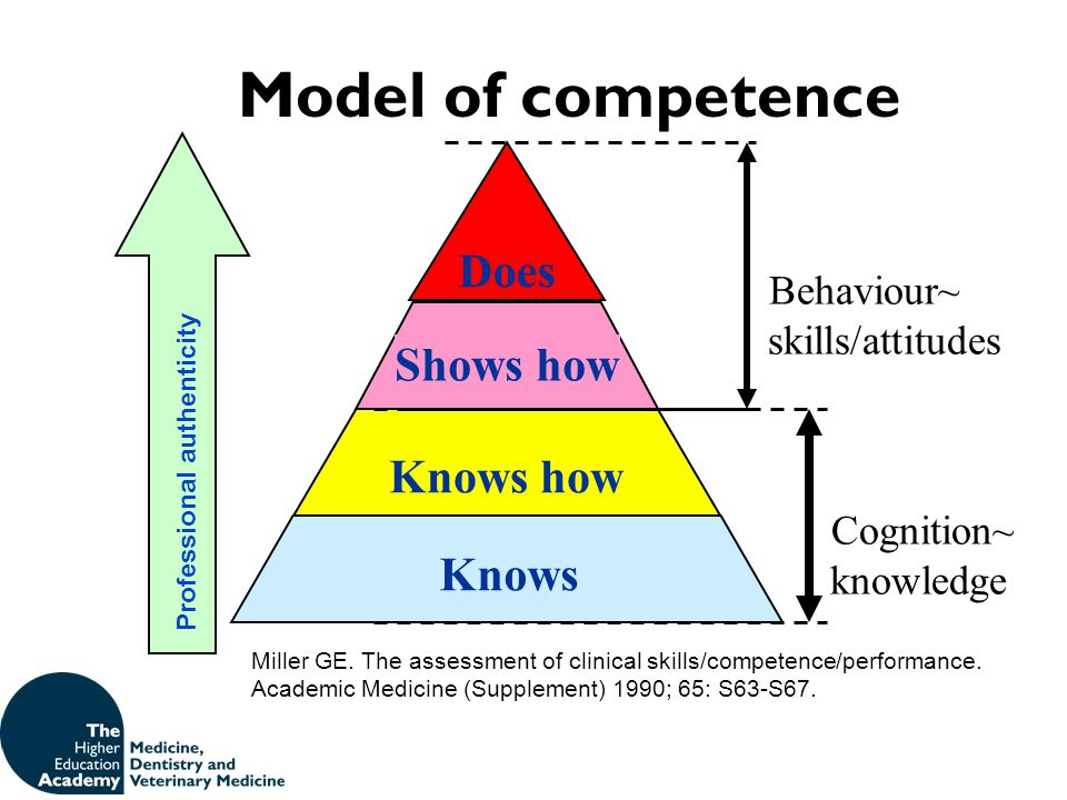 Model of competence Does Shows how Knows how Knows Behaviour~