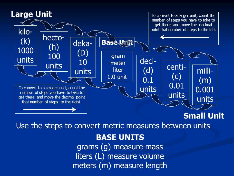 -gram -meter -liter 1.0 unit