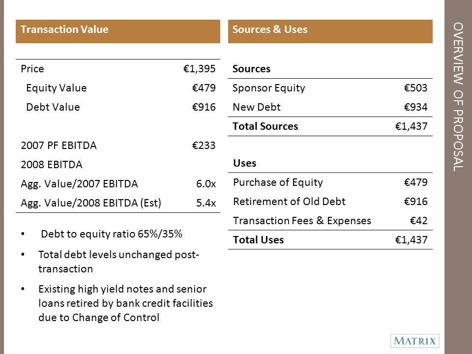 OVERVIEW OF PROPOSAL Transaction Value Sources & Uses Price €1,395