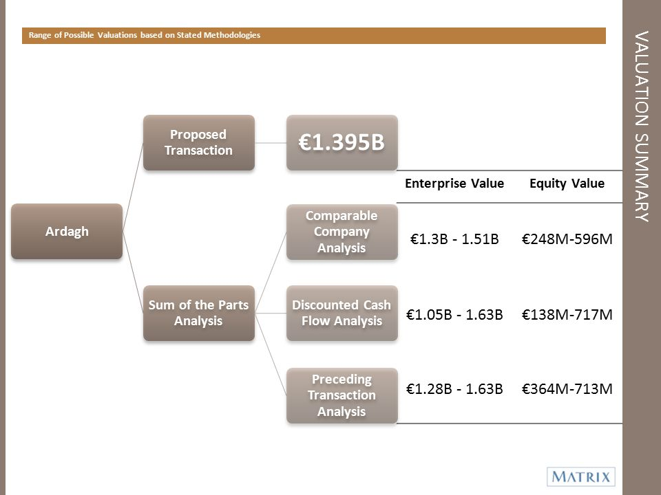 €1.395B VALUATION SUMMARY €1.3B - 1.51B €248M-596M €1.05B - 1.63B