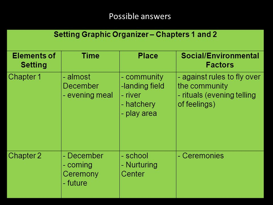 Possible answers Setting Graphic Organizer – Chapters 1 and 2