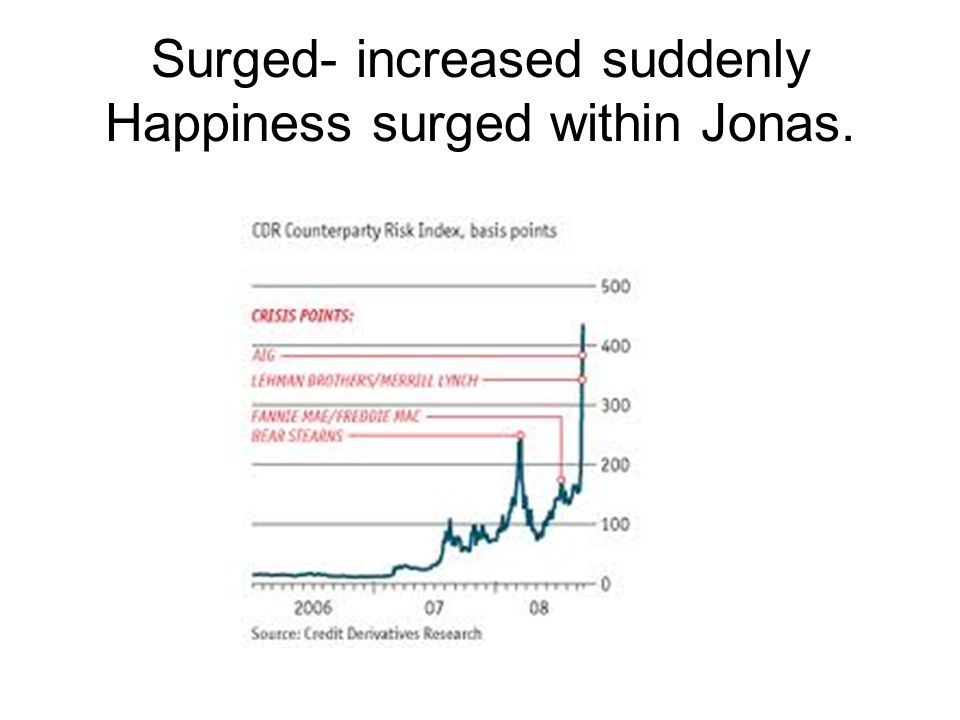 Surged- increased suddenly Happiness surged within Jonas.