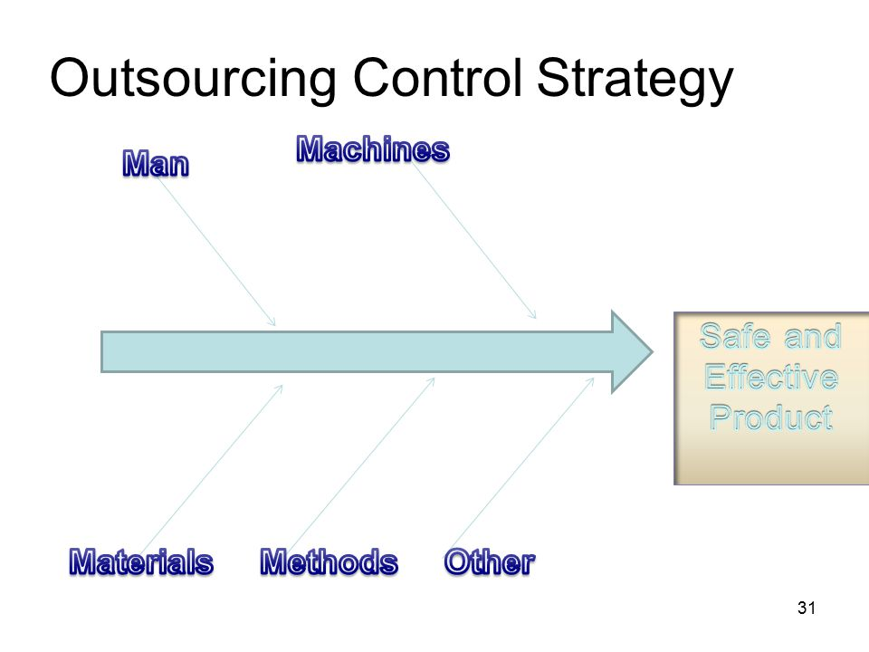 Outsourcing Control Strategy