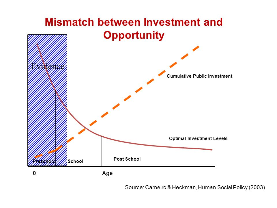 Mismatch between Investment and Opportunity