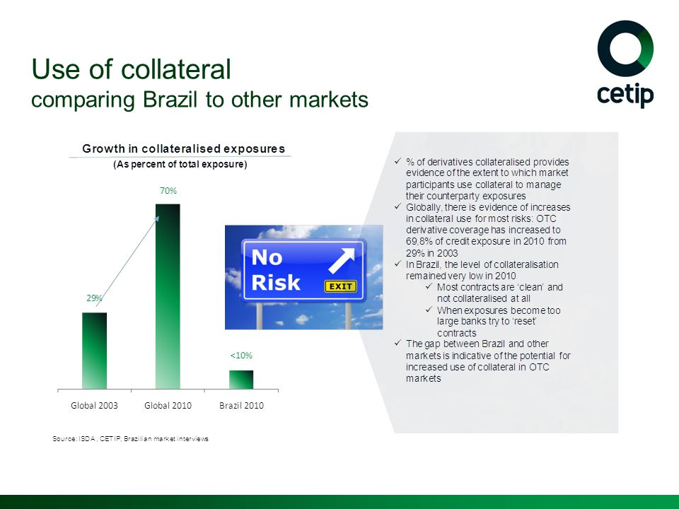 Use of collateral comparing Brazil to other markets