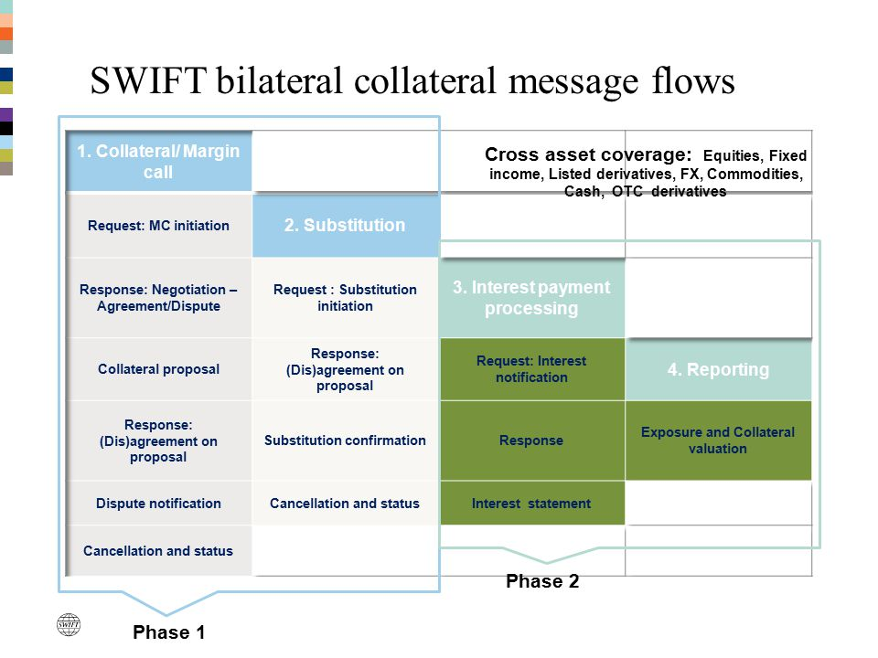 SWIFT bilateral collateral message flows