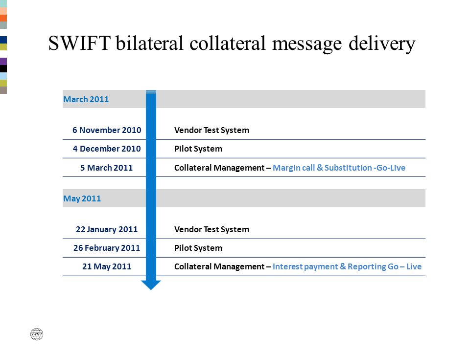 SWIFT bilateral collateral message delivery