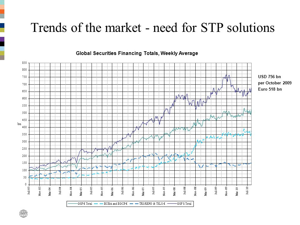 Trends of the market - need for STP solutions