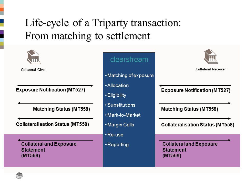 Life-cycle of a Triparty transaction: From matching to settlement