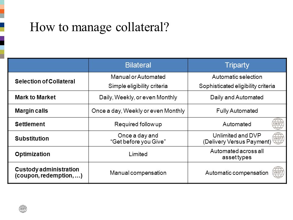 How to manage collateral
