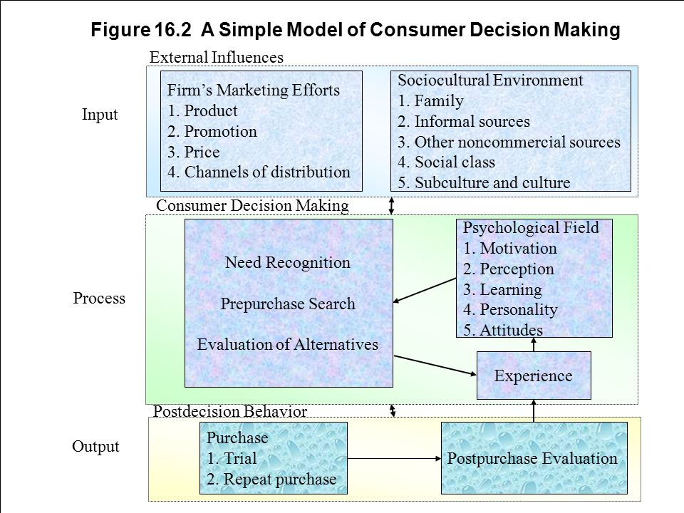 Figure 16.2 A Simple Model of Consumer Decision Making