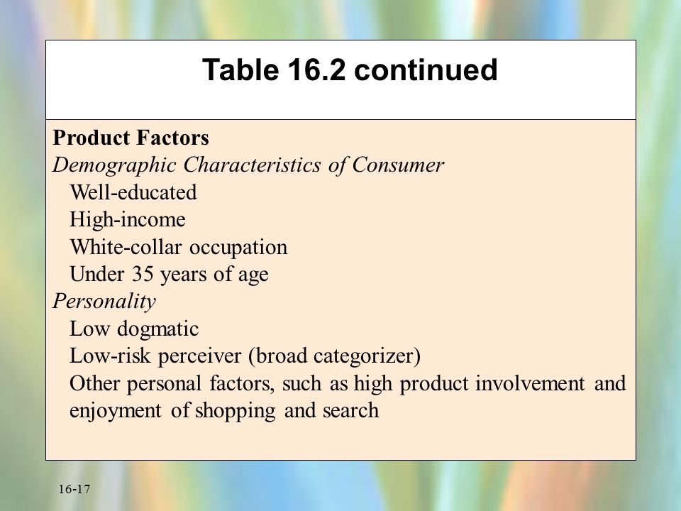 Table 16.2 continued Product Factors