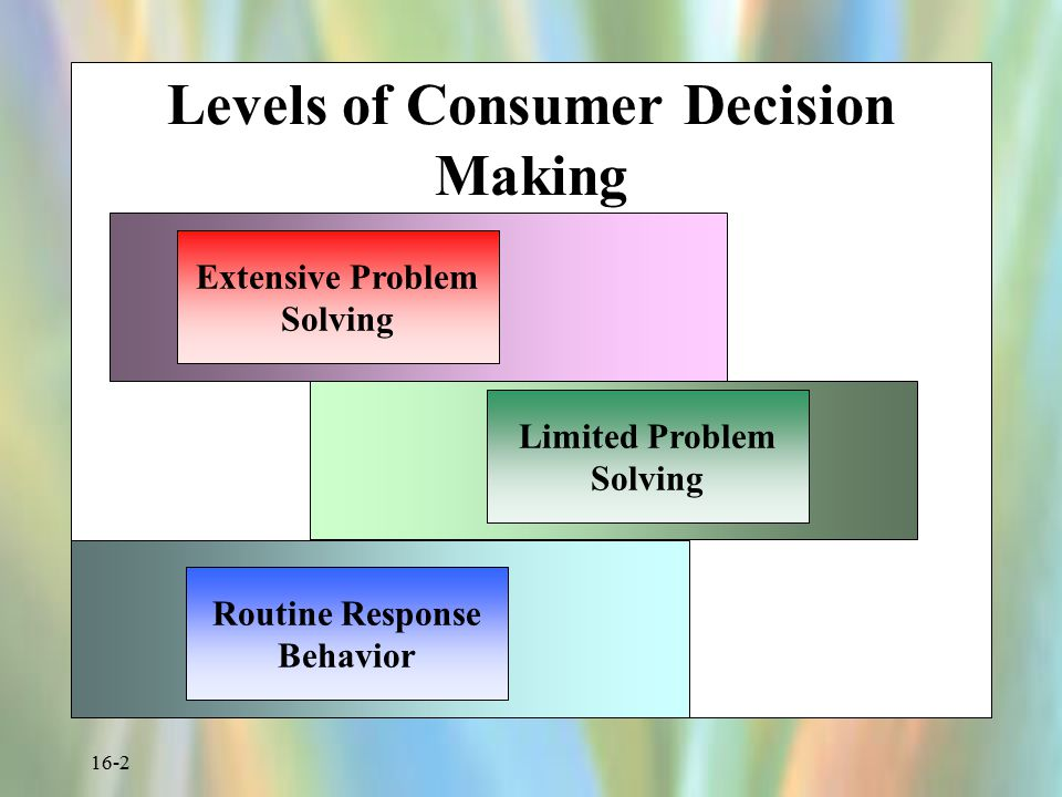 three levels of consumer decision making Consumer buying behaviours: 4 important types of consumer buying behaviours consumer decision-making varies with the type of buying decision there are great differences between buying toothpaste, a tennis racket, a personal computer, and a new car complex and expensive purchases are likely to.