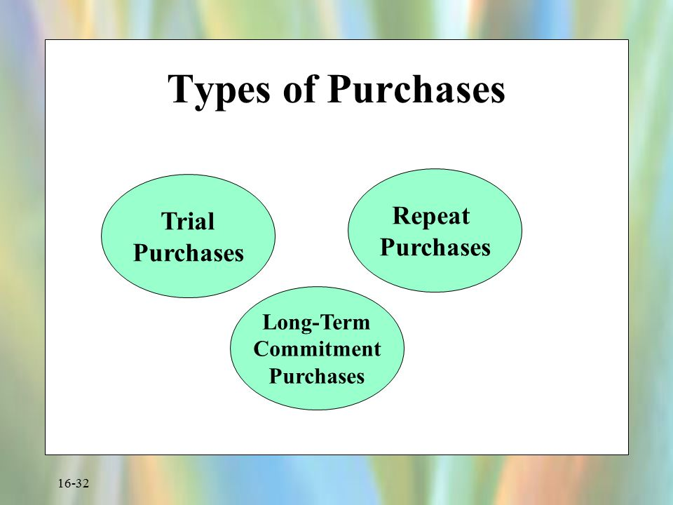 Types of Purchases Repeat Trial Purchases Purchases Long-Term