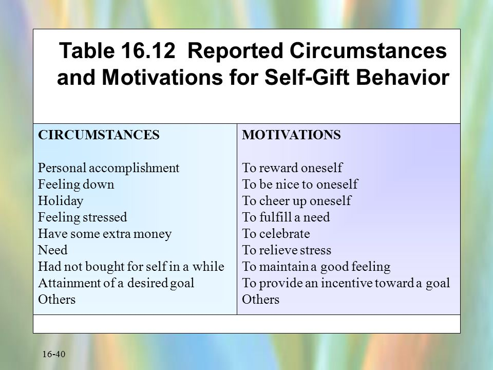 Table 16.12 Reported Circumstances and Motivations for Self-Gift Behavior