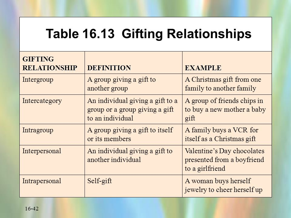 Table 16.13 Gifting Relationships
