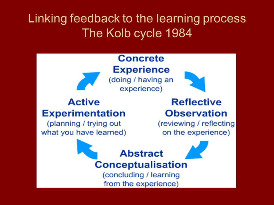 Linking feedback to the learning process The Kolb cycle 1984