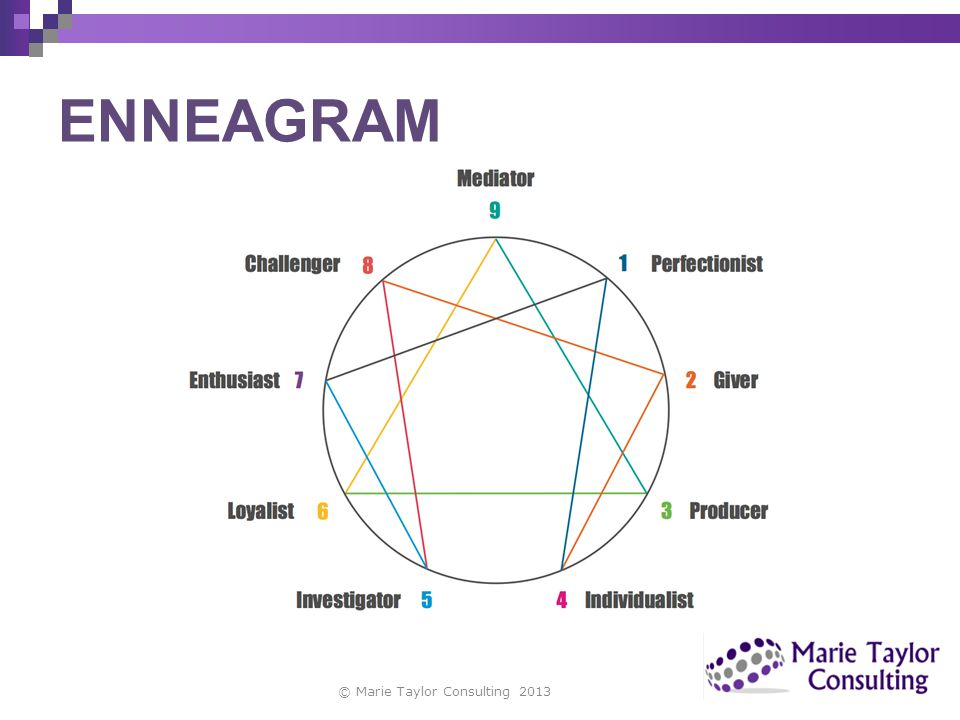 ENNEAGRAM © Marie Taylor Consulting 2013 copyright Marie Taylor