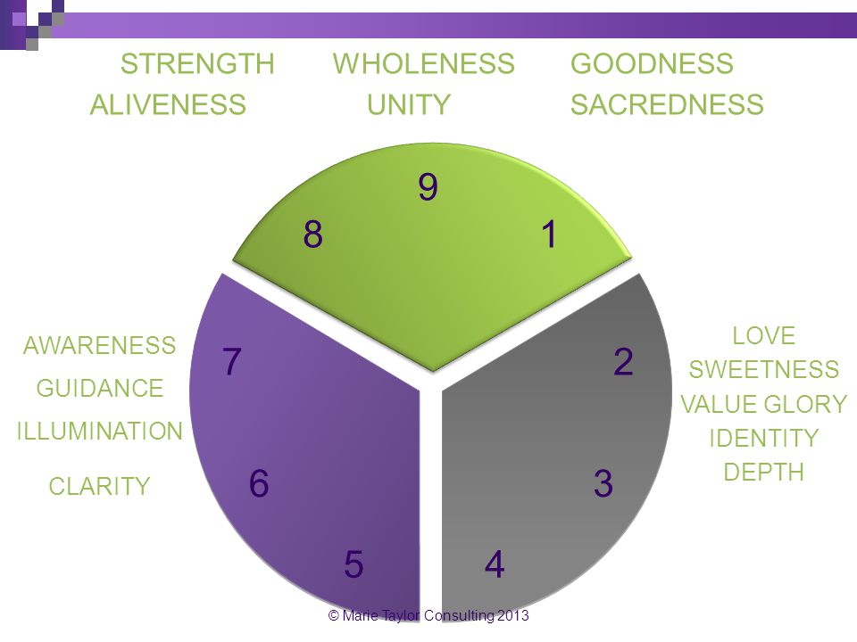 9 8 1 7 2 6 3 5 4 STRENGTH WHOLENESS GOODNESS