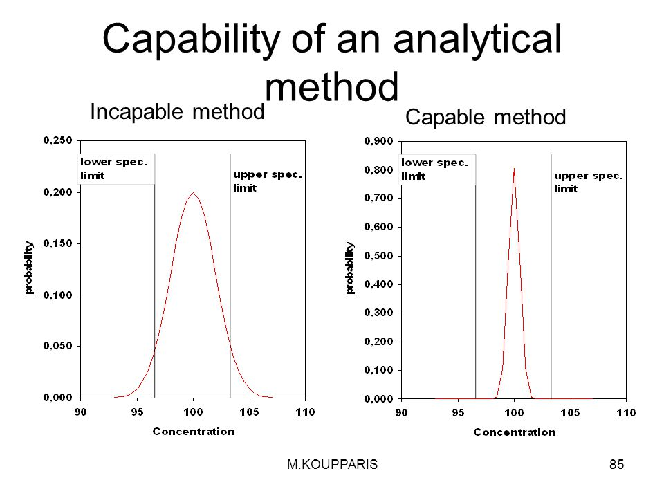 Capability of an analytical method