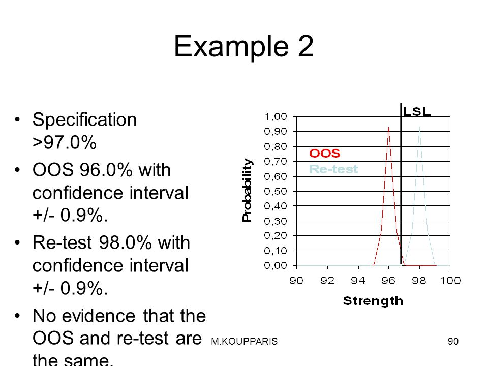 Example 2 Specification >97.0%