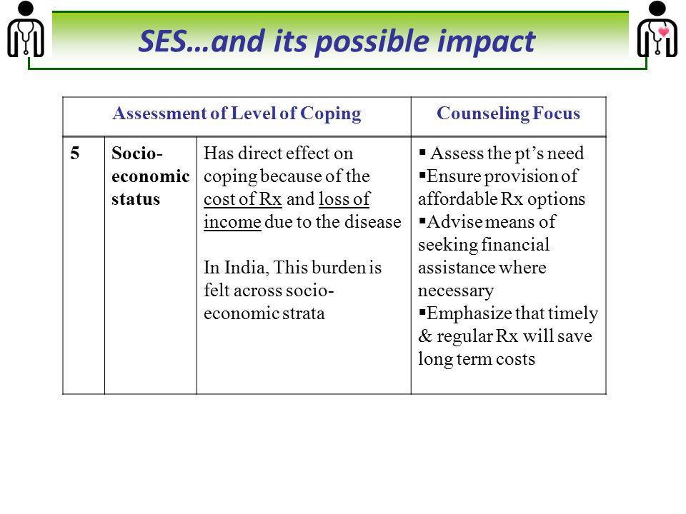 SES…and its possible impact Assessment of Level of Coping