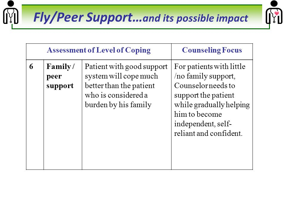 Fly/Peer Support…and its possible impact Assessment of Level of Coping