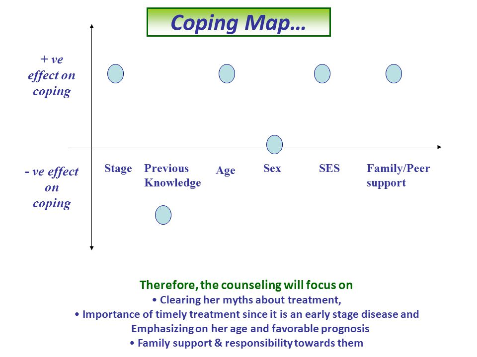 Coping Map… + ve effect on coping - ve effect on coping