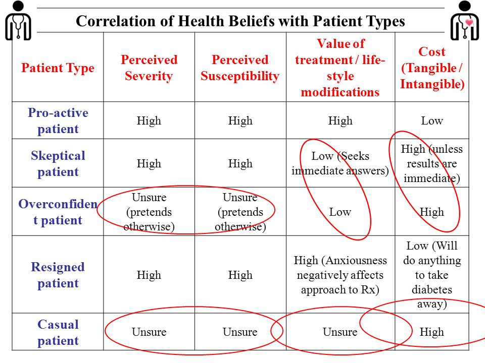 Correlation of Health Beliefs with Patient Types