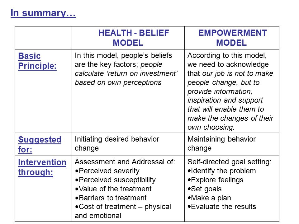 In summary… HEALTH - BELIEF MODEL EMPOWERMENT MODEL Basic Principle: