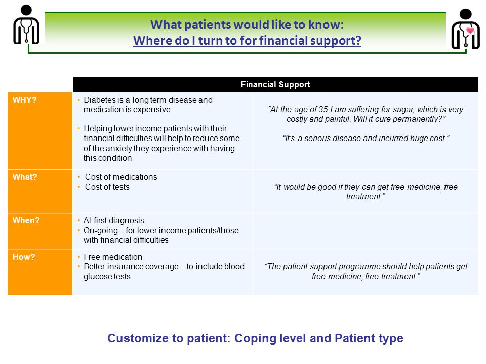 Customize to patient: Coping level and Patient type