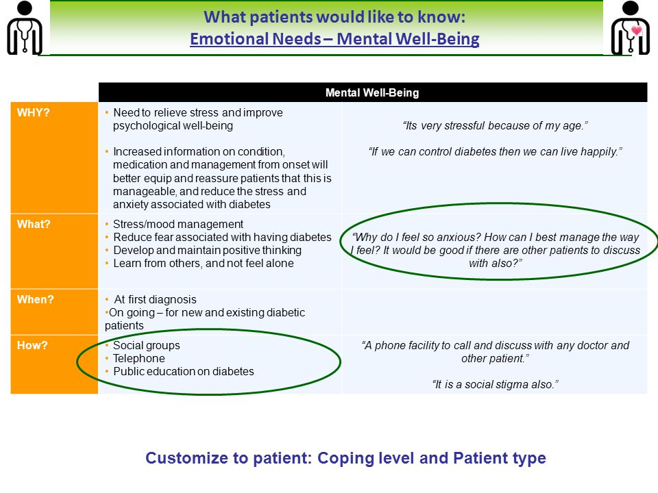 What patients would like to know: Emotional Needs – Mental Well-Being
