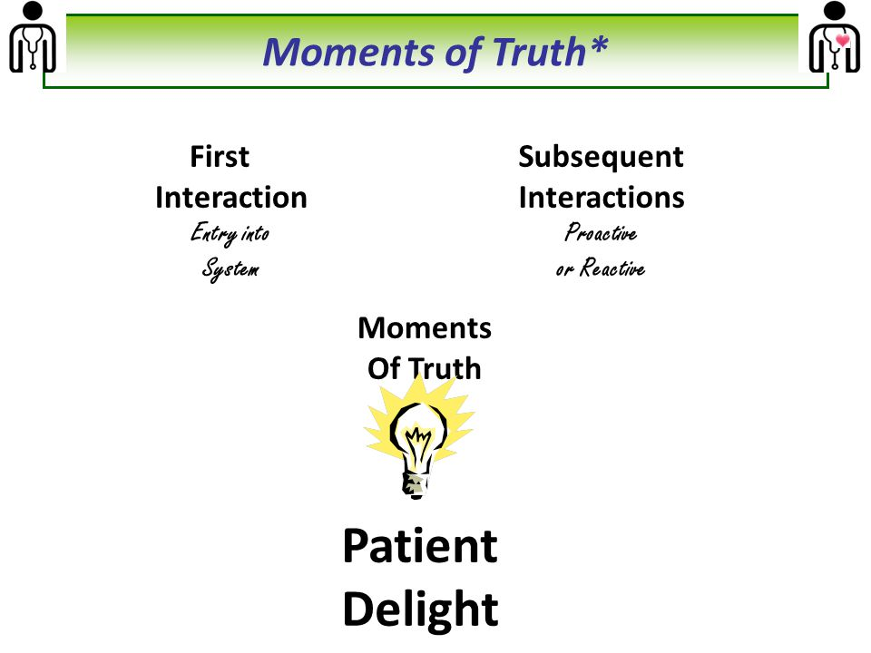 Patient Delight Moments of Truth* First Interaction Subsequent
