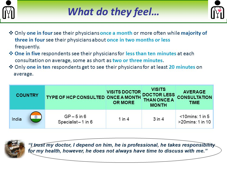 What do they feel… Only one in four see their physicians once a month or more often while majority of.
