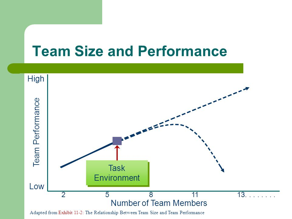 Team Size and Performance