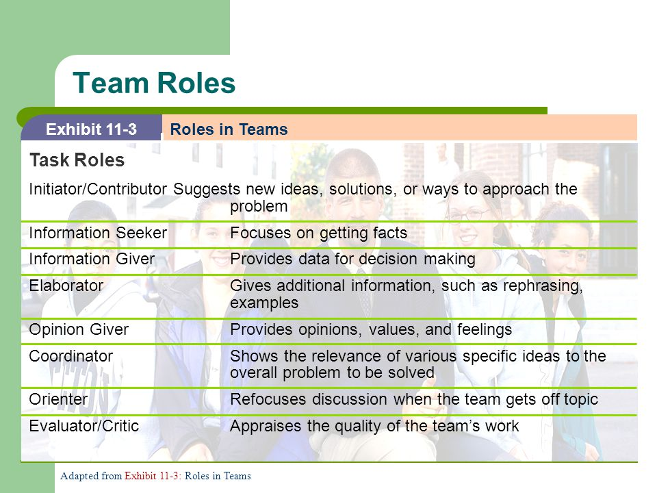 Team Roles Task Roles Exhibit 11-3 Roles in Teams